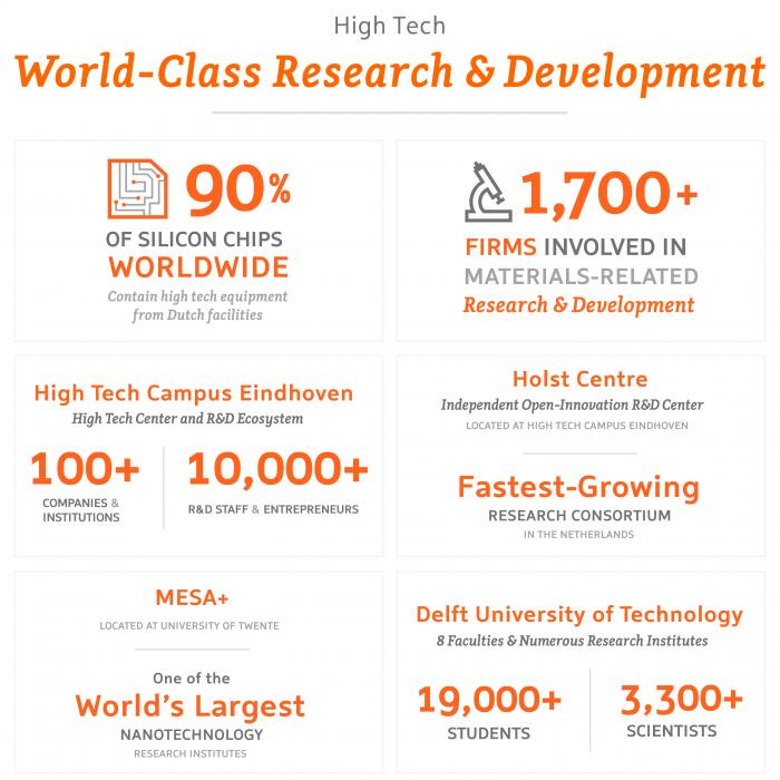High Tech – World-Class Research & Innovation