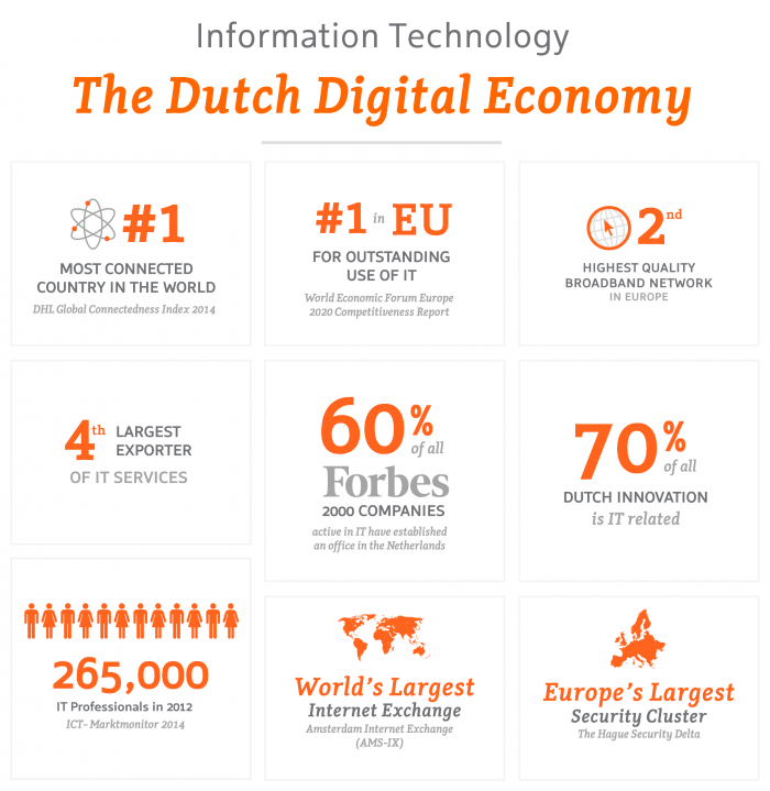 ICT – The Dutch Digital Economy