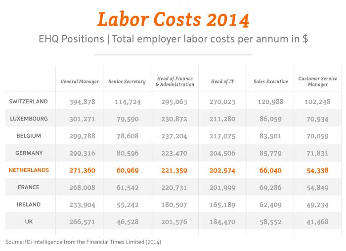 Labor Costs 2014