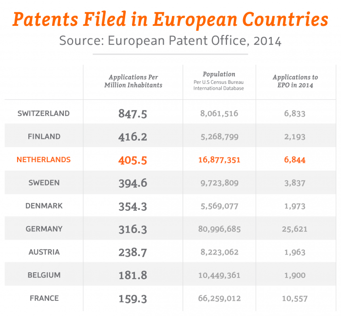 Patents Filed in European Countries