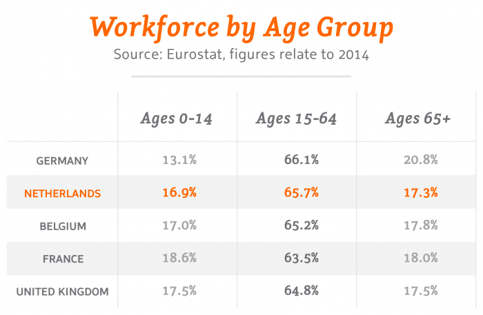 Workforce by Age Group