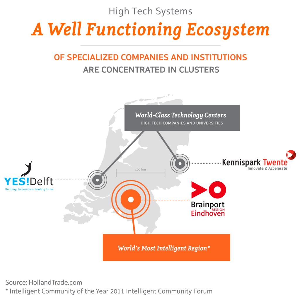 High Tech – The Dutch High Tech Ecosystem